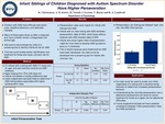 Infant Siblings of Children Diagnosed with Autism Spectrum Disorder Have Higher Perseveration by Katherine Christensen, Allison Garner Kotter, Rachel Nuttall, Bread Iverson, and Taylor Bayles