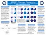 STEMFI Changes Classrooms: Using the Theory of Planned Behavior to Explain Barriers to Change in the STEM Faculty Institute (STEMFI) Professional Development Program by Jeffrey Shipley, Jamie Jensen PhD, Haley Mickelsen, and Caitlin Playstead